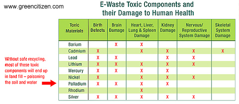 electronic waste harmful effects